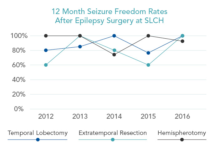12-Month Seizure Freedom Rates